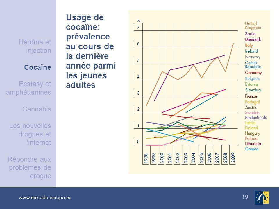 19 Usage de cocaïne: prévalence au cours de la dernière année parmi les jeunes adultes Héroïne et injection Cocaïne Ecstasy et amphétamines Cannabis L