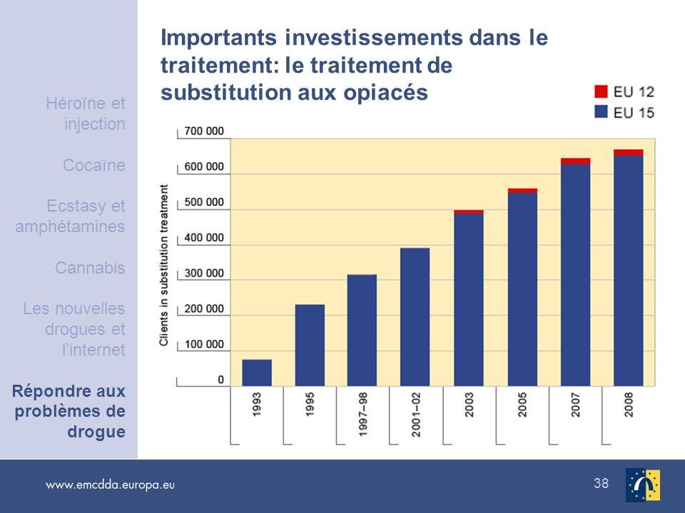 38 Importants investissements dans le traitement: le traitement de substitution aux opiacés Héroïne et injection Cocaïne Ecstasy et amphétamines Canna