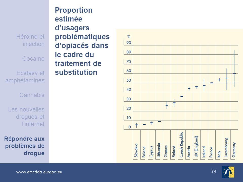39 Proportion estimée dusagers problématiques dopiacés dans le cadre du traitement de substitution Héroïne et injection Cocaïne Ecstasy et amphétamine