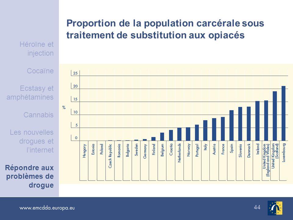 44 Proportion de la population carcérale sous traitement de substitution aux opiacés Héroïne et injection Cocaïne Ecstasy et amphétamines Cannabis Les