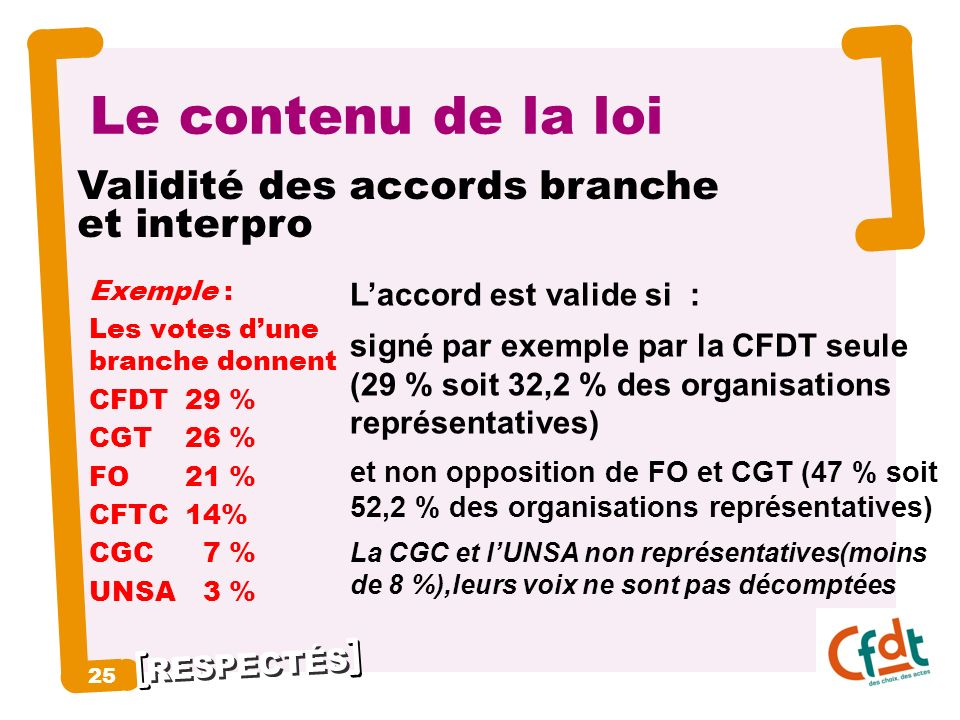 RESPECTÉS 25 Le contenu de la loi Exemple : Les votes dune branche donnent CFDT 29 % CGT 26 % FO 21 % CFTC14% CGC 7 % UNSA 3 % Laccord est valide si :