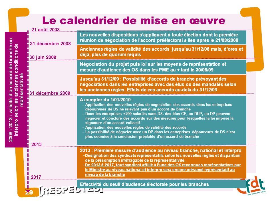 RESPECTÉS 29 Le calendrier de mise en œuvre 21 août 2008 31 décembre 2008 30 juin 2009 2013 2017 Les nouvelles dispositions sappliquent à toute électi