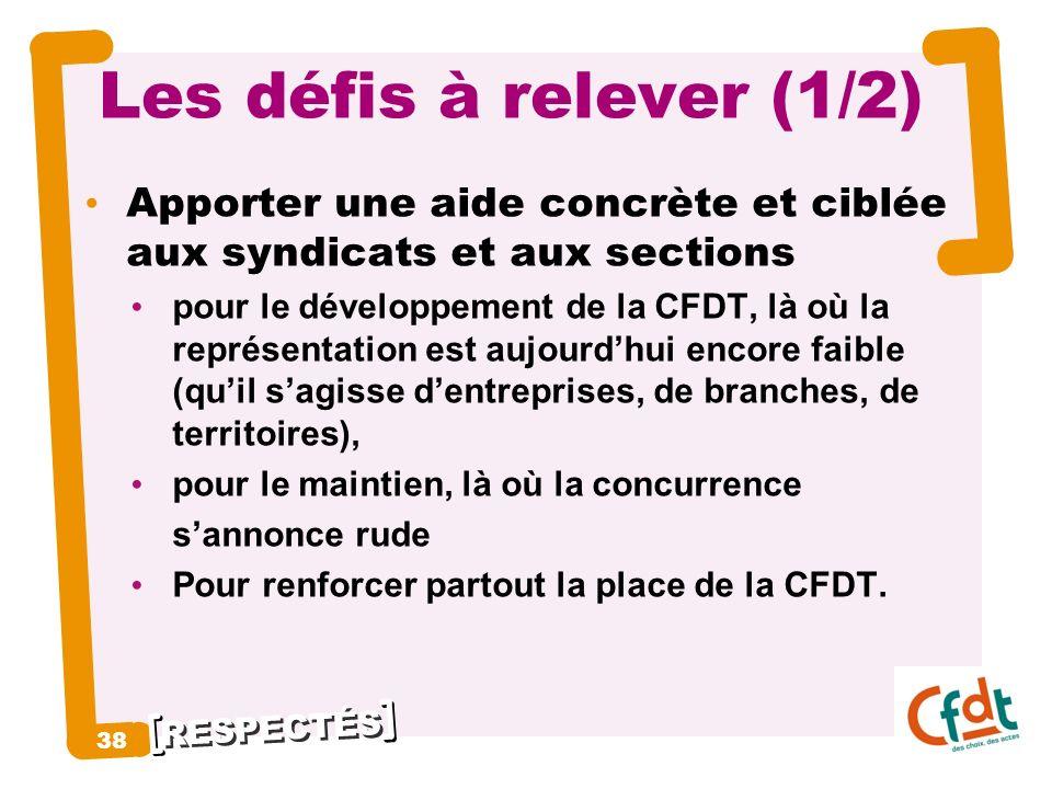 RESPECTÉS 38 Les défis à relever (1/2) Apporter une aide concrète et ciblée aux syndicats et aux sections pour le développement de la CFDT, là où la r