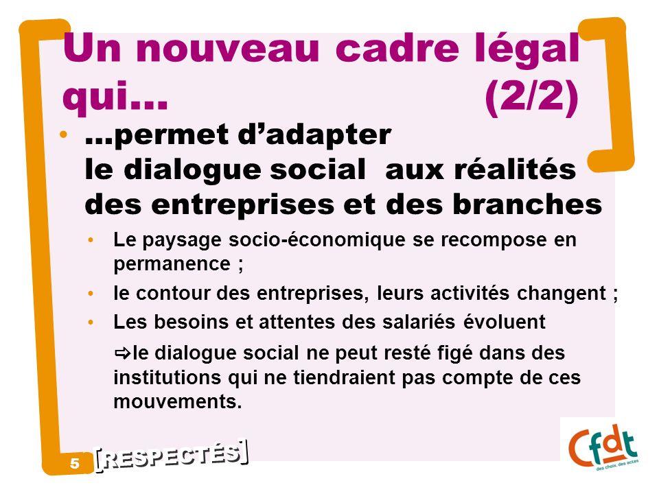 RESPECTÉS 5 5 Un nouveau cadre légal qui… (2/2) …permet dadapter le dialogue social aux réalités des entreprises et des branches Le paysage socio-écon