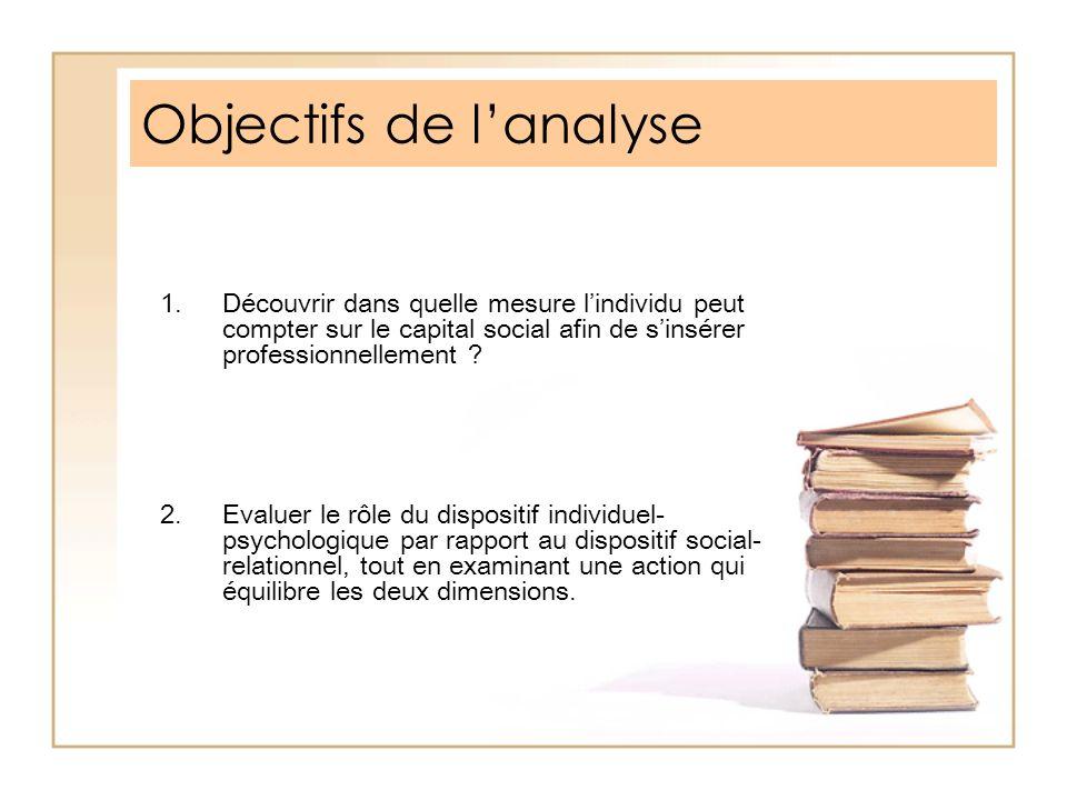 Objectifs de lanalyse 1.Découvrir dans quelle mesure lindividu peut compter sur le capital social afin de sinsérer professionnellement ? 2.Evaluer le