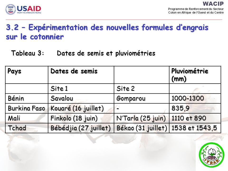 WACIP Programme de Renforcement du Secteur Coton en Afrique de lOuest et du Centre 3.2 – Expérimentation des nouvelles formules dengrais sur le cotonn