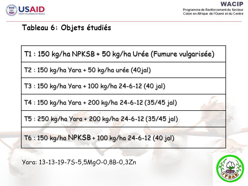 WACIP Programme de Renforcement du Secteur Coton en Afrique de lOuest et du Centre Tableau 6: Objets étudiés T1 : 150 kg/ha NPKSB + 50 kg/ha Urée (Fum