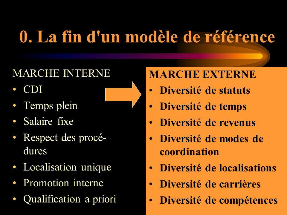 MARCHE INTERNE CDI Temps plein Salaire fixe Respect des procé- dures Localisation unique Promotion interne Qualification a priori 0.