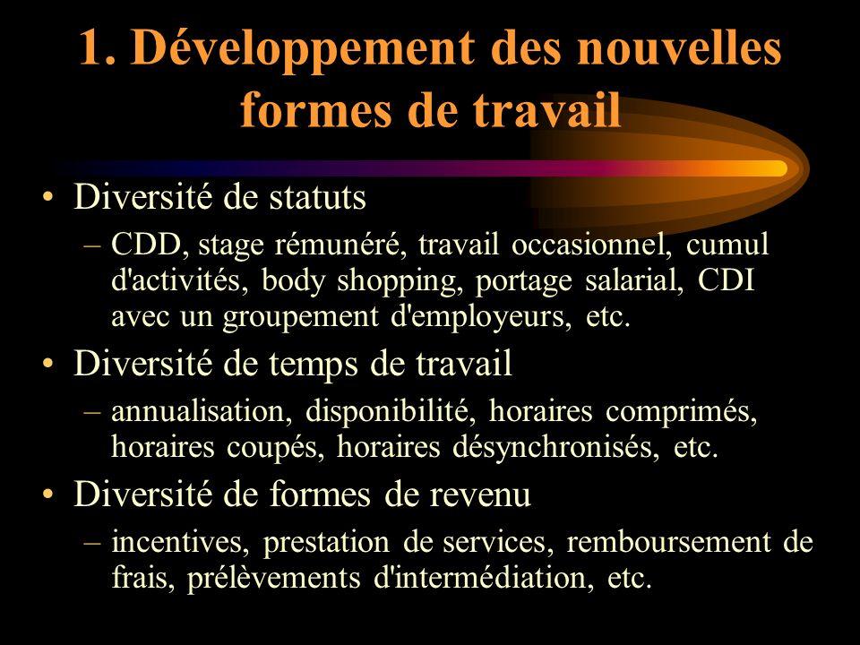 1. Développement des nouvelles formes de travail Diversité de statuts –CDD, stage rémunéré, travail occasionnel, cumul d'activités, body shopping, por