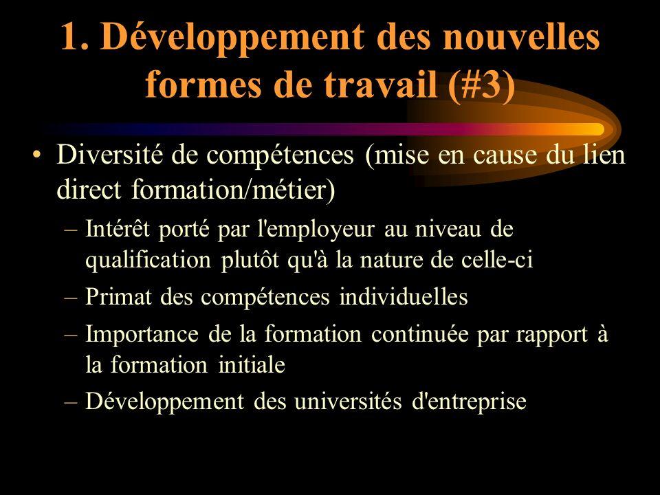 1. Développement des nouvelles formes de travail (#3) Diversité de compétences (mise en cause du lien direct formation/métier) –Intérêt porté par l'em