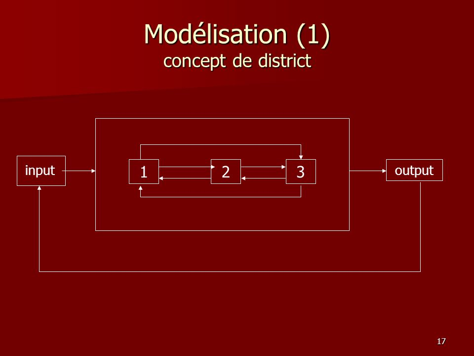 17 Modélisation (1) concept de district input 123 output
