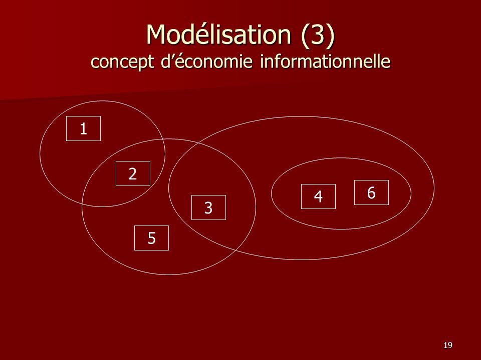 19 Modélisation (3) concept déconomie informationnelle 1 2 3 6 4 5
