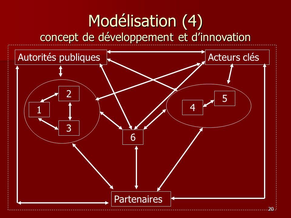20 Modélisation (4) concept de développement et dinnovation 1 2 3 6 4 5 Partenaires Acteurs clésAutorités publiques