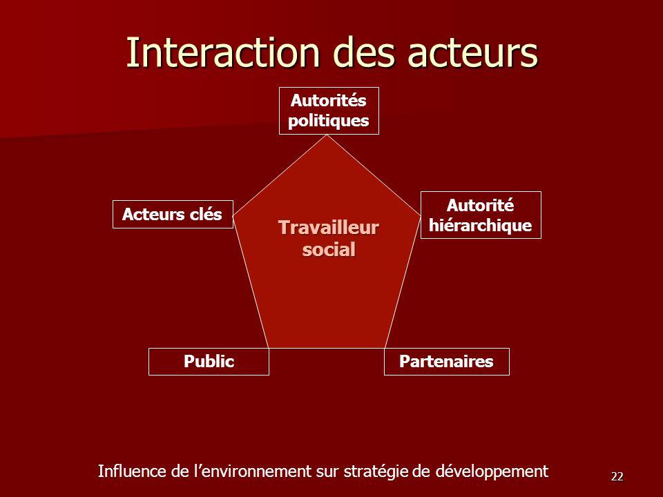 22 Interaction des acteurs Travailleur social Autorités politiques Autorité hiérarchique Public Influence de lenvironnement sur stratégie de développe