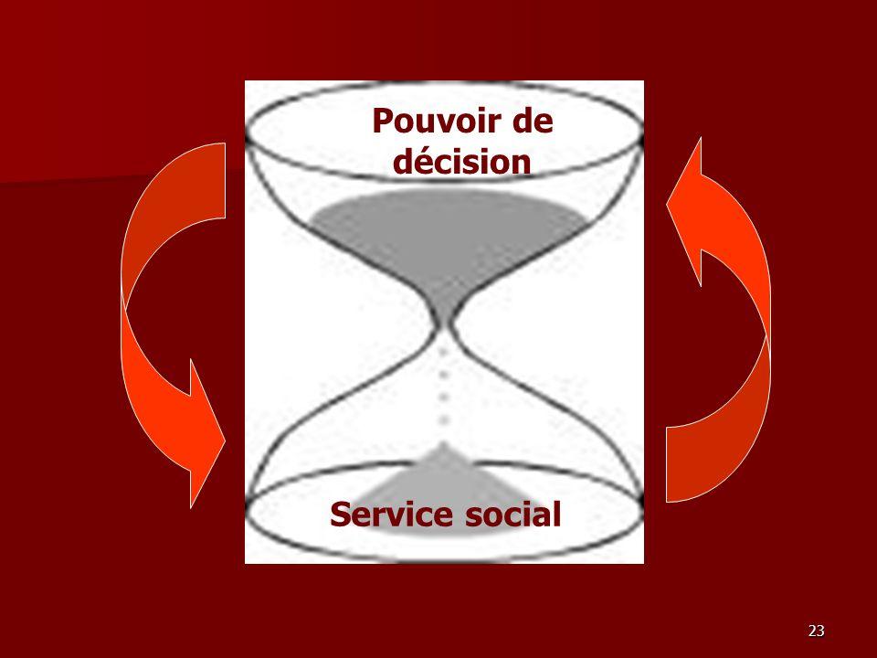 23 Pouvoir de décision Service social