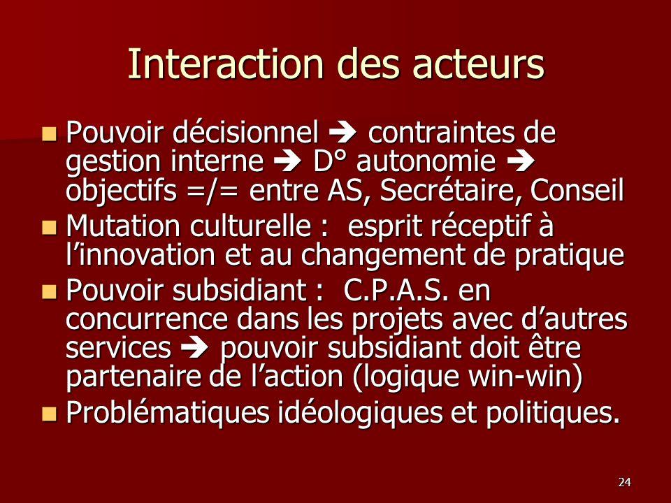 24 Interaction des acteurs Pouvoir décisionnel contraintes de gestion interne D° autonomie objectifs =/= entre AS, Secrétaire, Conseil Pouvoir décisio
