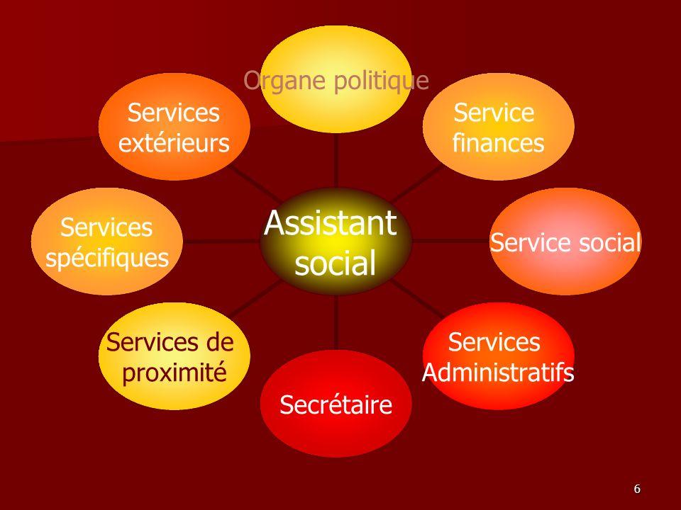 6 Assistant social Organe politique Service finances Service social Services Administratifs Secrétaire Services de proximité Services spécifiques Serv