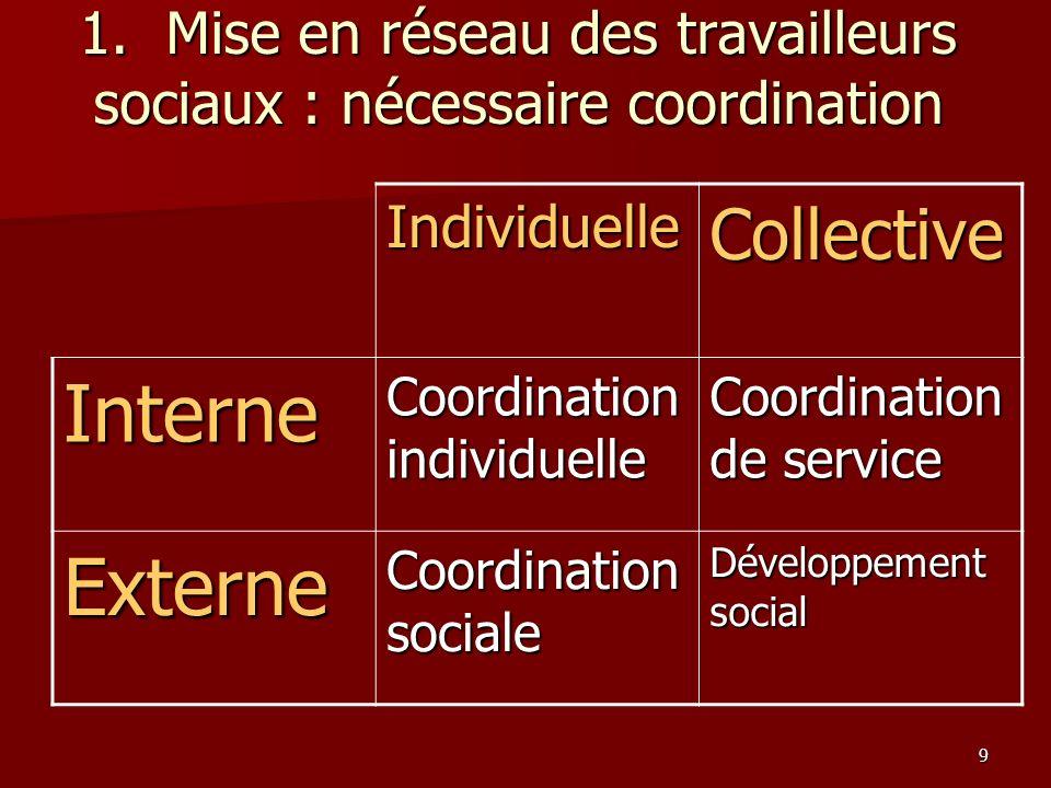 9 1. Mise en réseau des travailleurs sociaux : nécessaire coordination IndividuelleCollective Interne Coordination individuelle Coordination de servic