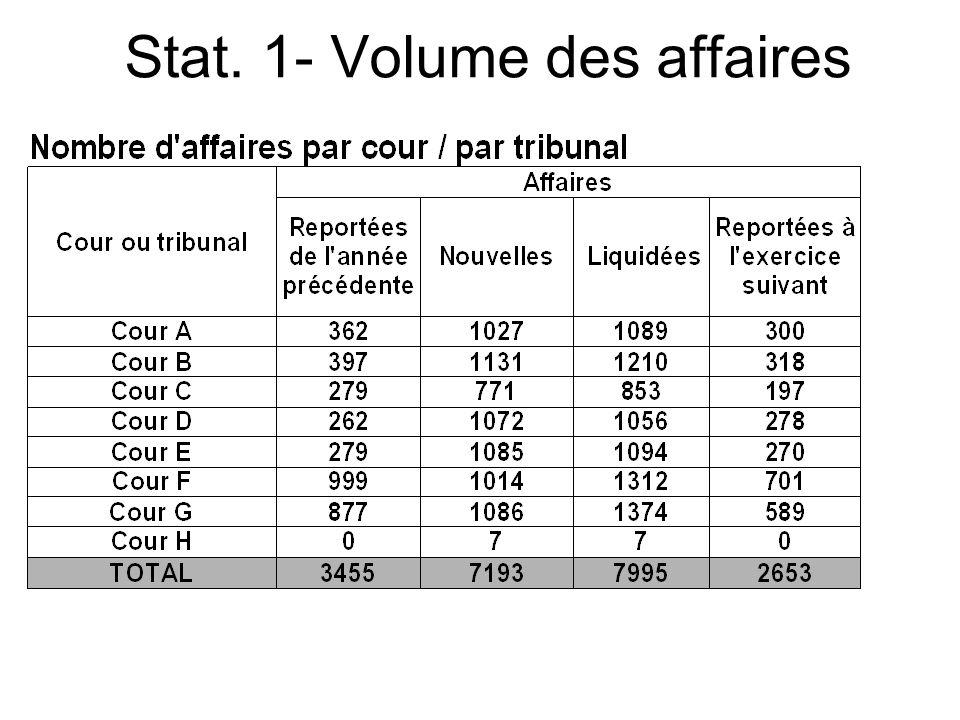 (c) CEPEJ - ISM Maroc 201310 10 Stat. 1- Volume des affaires