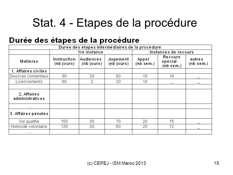 (c) CEPEJ - ISM Maroc 201315 Stat. 4 - Etapes de la procédure