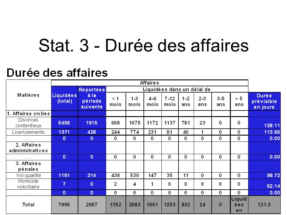 (c) CEPEJ - ISM Maroc 201318 18 Stat. 3 - Durée des affaires