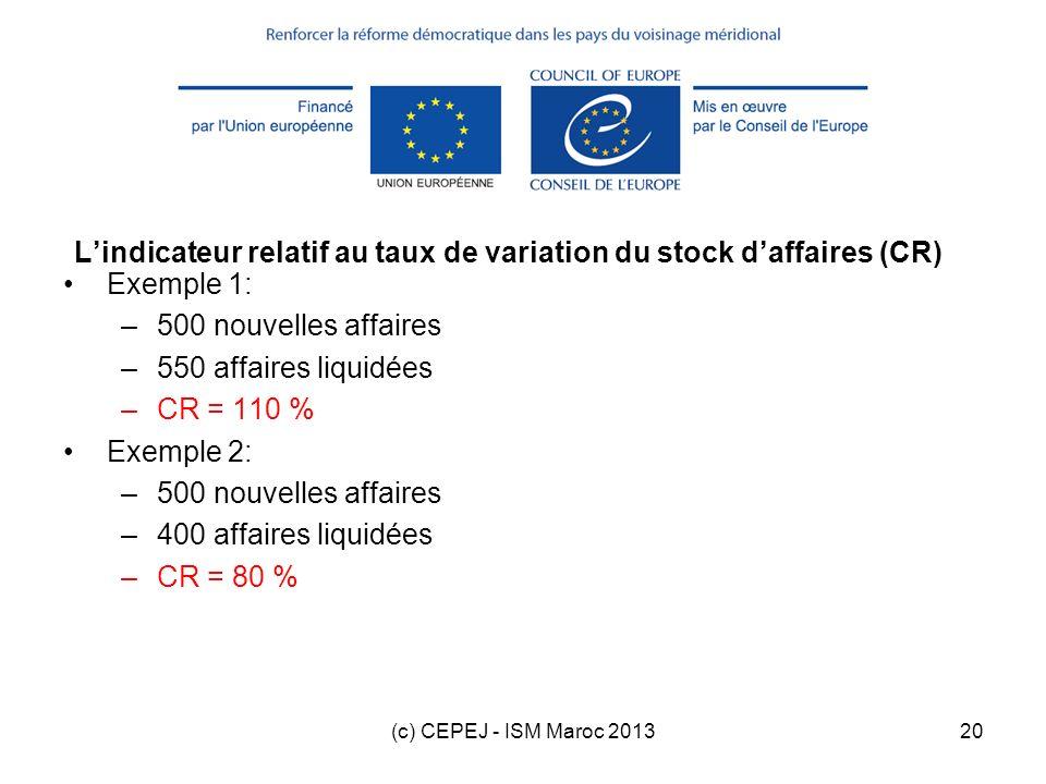 (c) CEPEJ - ISM Maroc 201320 Lindicateur relatif au taux de variation du stock daffaires (CR) Exemple 1: –500 nouvelles affaires –550 affaires liquidé