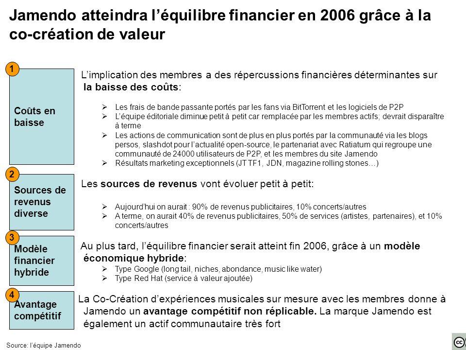 Jamendo atteindra léquilibre financier en 2006 grâce à la co-création de valeur Limplication des membres a des répercussions financières déterminantes