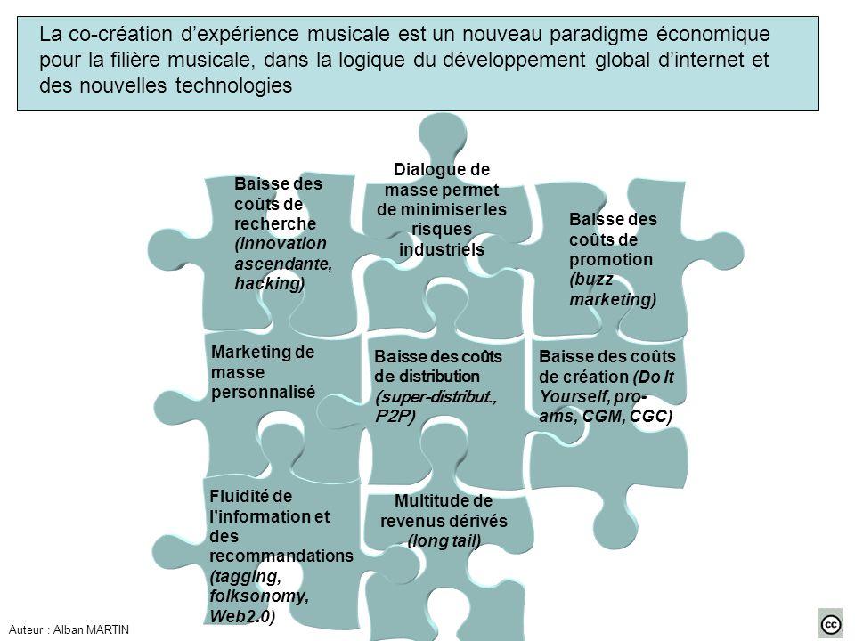 Marketing de masse personnalisé La co-création dexpérience musicale est un nouveau paradigme économique pour la filière musicale, dans la logique du d