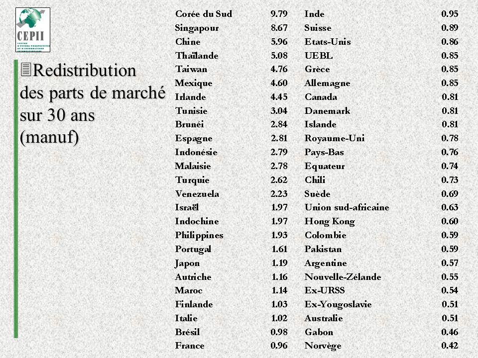 Redistribution des parts de marché sur 30 ans (manuf) Redistribution des parts de marché sur 30 ans (manuf)