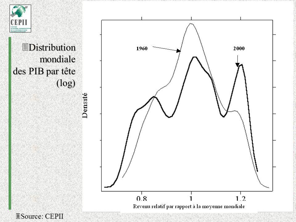 Source: CEPII Source: CEPII Distribution mondiale des PIB par tête (log) Distribution mondiale des PIB par tête (log)