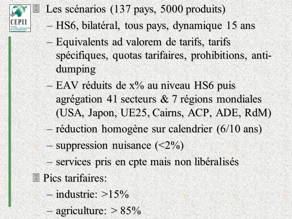 Les scénarios (137 pays, 5000 produits) Les scénarios (137 pays, 5000 produits) –HS6, bilatéral, tous pays, dynamique 15 ans –Equivalents ad valorem de tarifs, tarifs spécifiques, quotas tarifaires, prohibitions, anti- dumping –EAV réduits de x% au niveau HS6 puis agrégation 41 secteurs & 7 régions mondiales (USA, Japon, UE25, Cairns, ACP, ADE, RdM) –réduction homogène sur calendrier (6/10 ans) –suppression nuisance (<2%) –services pris en cpte mais non libéralisés Pics tarifaires: Pics tarifaires: –industrie: >15% –agriculture: > 85%