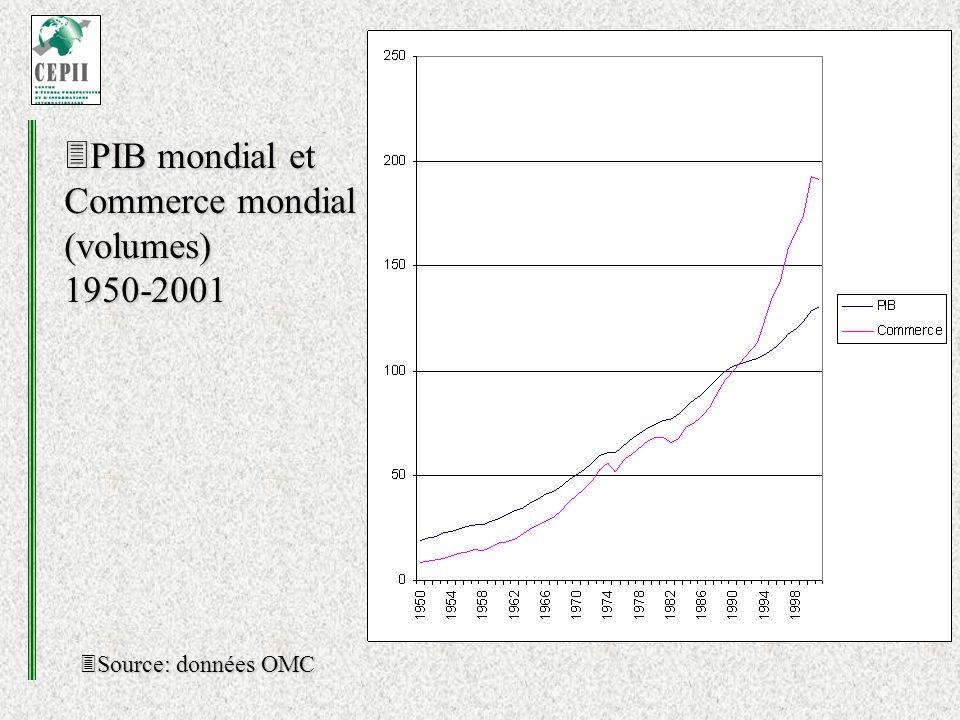 PIB mondial et Commerce mondial (volumes) 1950-2001 PIB mondial et Commerce mondial (volumes) 1950-2001 Source: données OMC Source: données OMC