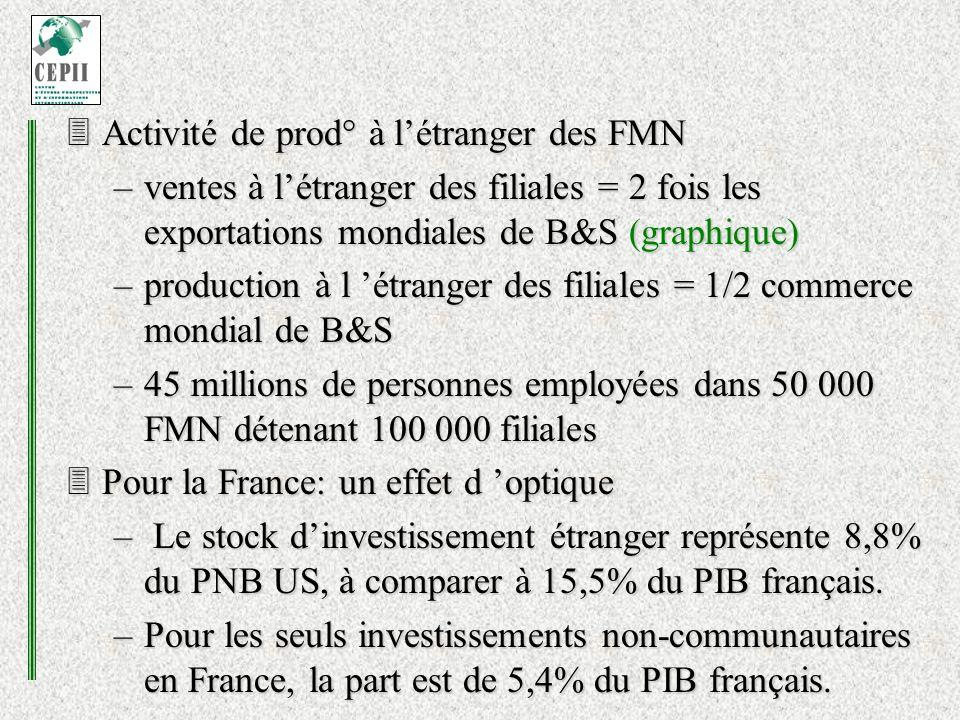 Activité de prod° à létranger des FMN Activité de prod° à létranger des FMN –ventes à létranger des filiales = 2 fois les exportations mondiales de B&S (graphique) –production à l étranger des filiales = 1/2 commerce mondial de B&S –45 millions de personnes employées dans 50 000 FMN détenant 100 000 filiales Pour la France: un effet d optique Pour la France: un effet d optique – Le stock dinvestissement étranger représente 8,8% du PNB US, à comparer à 15,5% du PIB français.