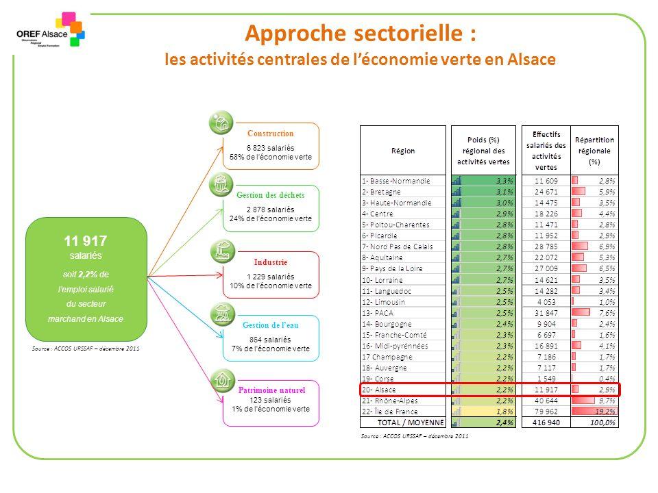 Approche sectorielle : les activités centrales de léconomie verte en Alsace Construction 6 823 salariés 58% de l économie verte Patrimoine naturel 123 salariés 1% de l économie verte Industrie 1 229 salariés 10% de l économie verte Gestion de leau 864 salariés 7% de l économie verte Gestion des déchets 2 878 salariés 24% de l économie verte 11 917 salariés soit 2,2% de lemploi salarié du secteur marchand en Alsace Source : ACCOS URSSAF – décembre 2011