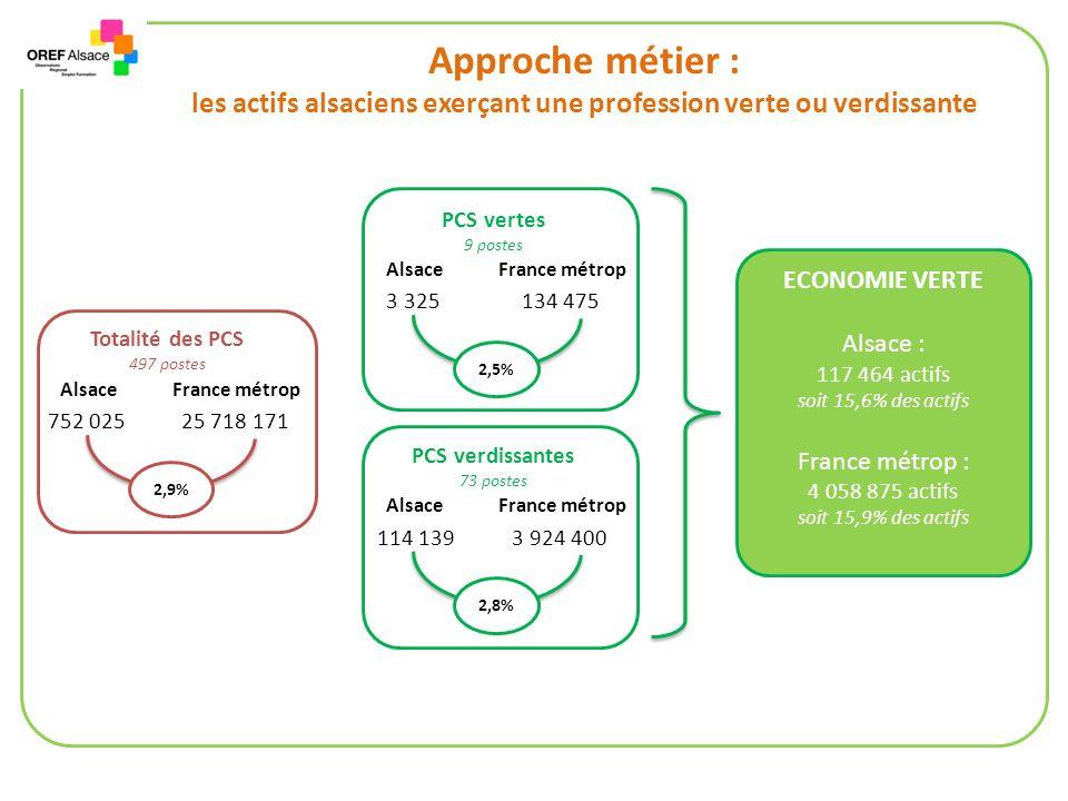 Approche métier : les actifs alsaciens exerçant une profession verte ou verdissante Totalité des PCS 497 postes AlsaceFrance métrop 752 02525 718 171 2,9% PCS vertes 9 postes AlsaceFrance métrop 3 325134 475 2,5% PCS verdissantes 73 postes AlsaceFrance métrop 114 1393 924 400 2,8% ECONOMIE VERTE Alsace : 117 464 actifs soit 15,6% des actifs France métrop : 4 058 875 actifs soit 15,9% des actifs