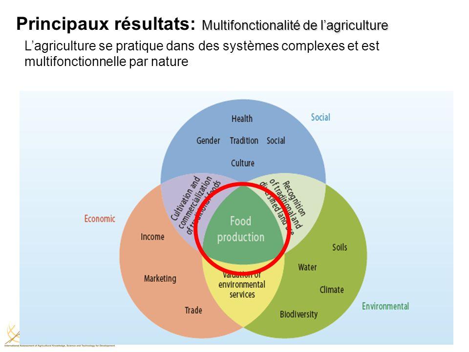 Lagriculture se pratique dans des systèmes complexes et est multifonctionnelle par nature Multifonctionalité de lagriculture Principaux résultats: Multifonctionalité de lagriculture