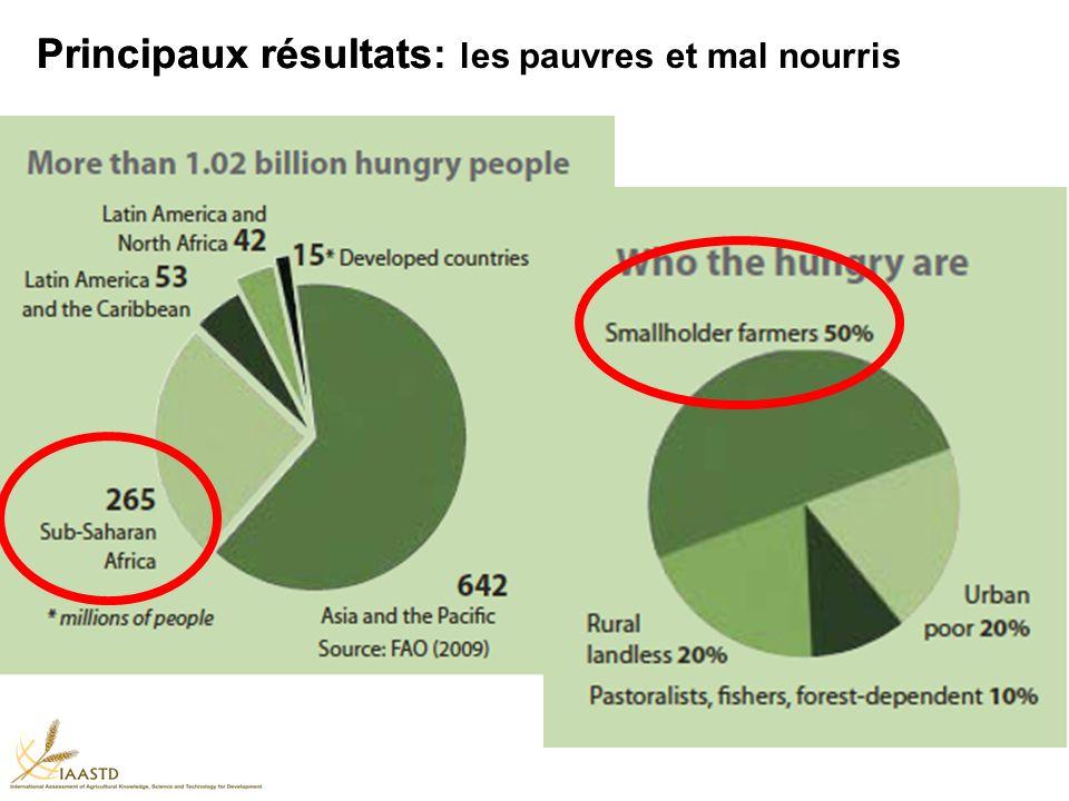 Principaux résultats: les pauvres et mal nourris Principaux résultats