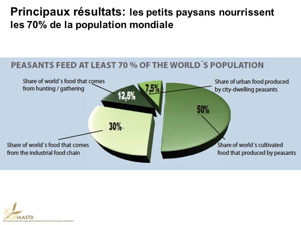 Principaux résultats: les petits paysans nourrissent les 70% de la population mondiale