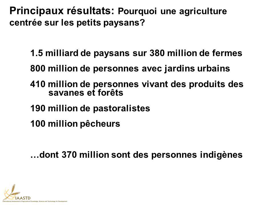 1.5 milliard de paysans sur 380 million de fermes 800 million de personnes avec jardins urbains 410 million de personnes vivant des produits des savanes et forêts 190 million de pastoralistes 100 million pêcheurs …dont 370 million sont des personnes indigènes Principaux résultats: Pourquoi une agriculture centrée sur les petits paysans