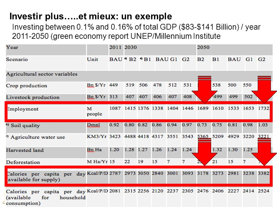 Investing between 0.1% and 0.16% of total GDP ($83-$141 Billion) / year 2011-2050 (green economy report UNEP/Millennium Institute Investir plus…..et m