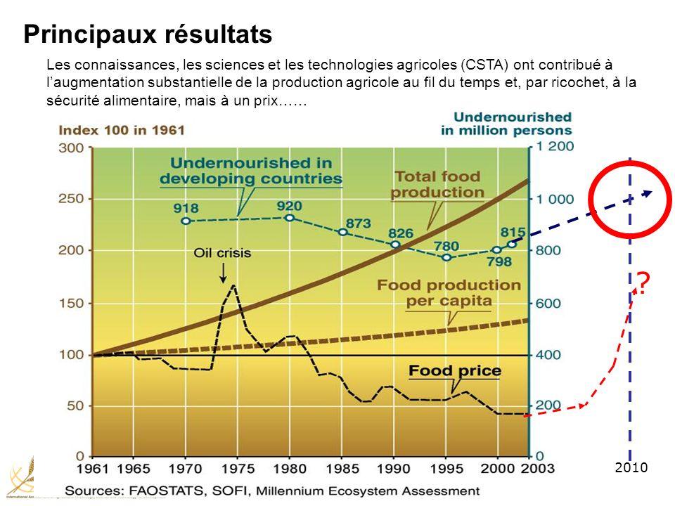 2010 Les connaissances, les sciences et les technologies agricoles (CSTA) ont contribué à laugmentation substantielle de la production agricole au fil du temps et, par ricochet, à la sécurité alimentaire, mais à un prix…… Principaux résultats