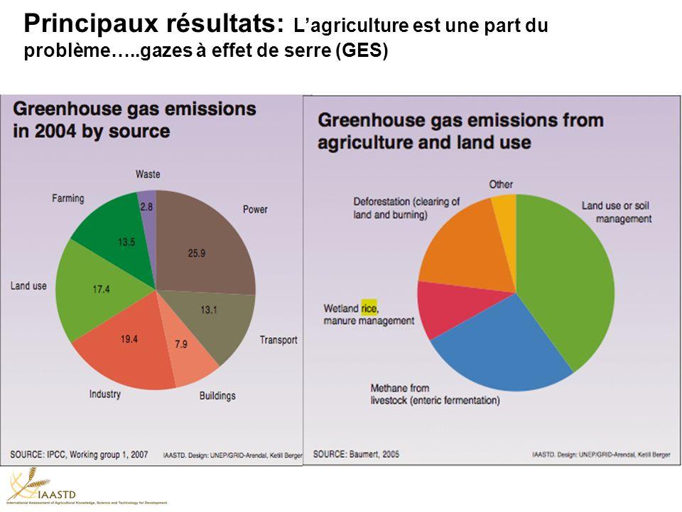 Principaux résultats: Lagriculture est une part du problème…..gazes à effet de serre (GES)