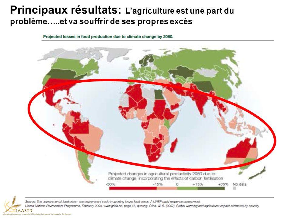 Principaux résultats: Lagriculture est une part du problème…..et va souffrir de ses propres excès