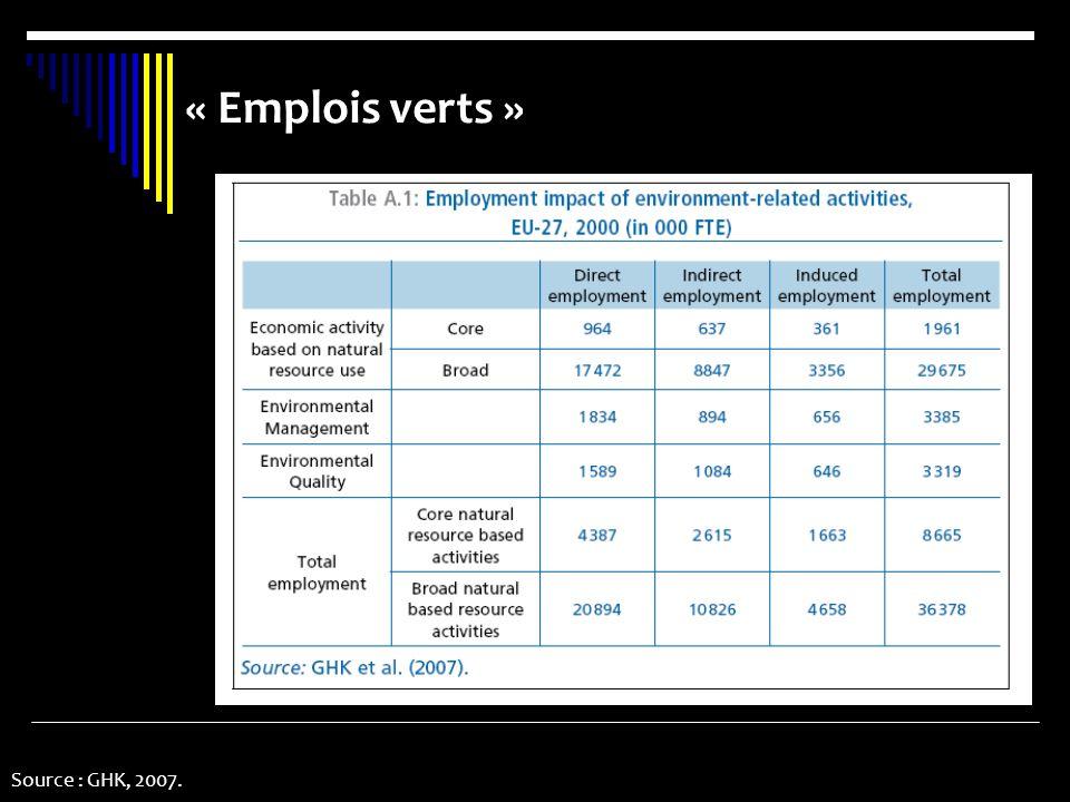 Source : GHK, 2007. « Emplois verts »