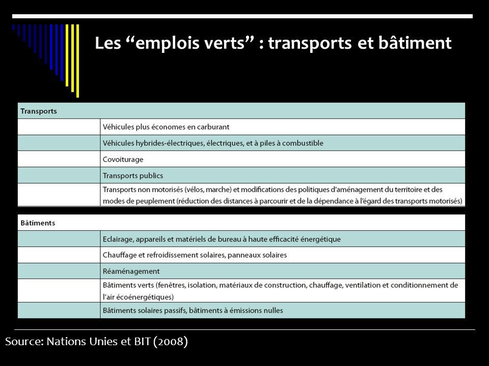 Les emplois verts : transports et bâtiment Source: Nations Unies et BIT (2008)