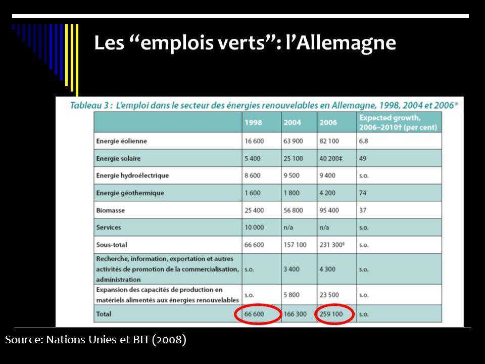 Les emplois verts: lAllemagne Source: Nations Unies et BIT (2008)