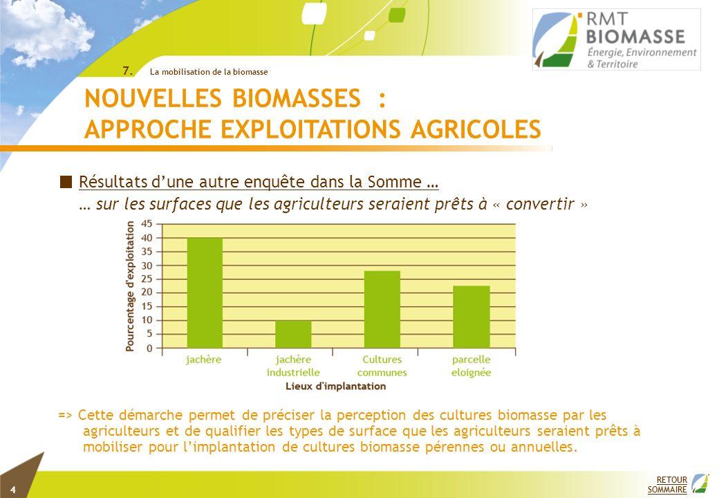 RETOUR SOMMAIRE 7. La mobilisation de la biomasse Résultats dune autre enquête dans la Somme … … sur les surfaces que les agriculteurs seraient prêts