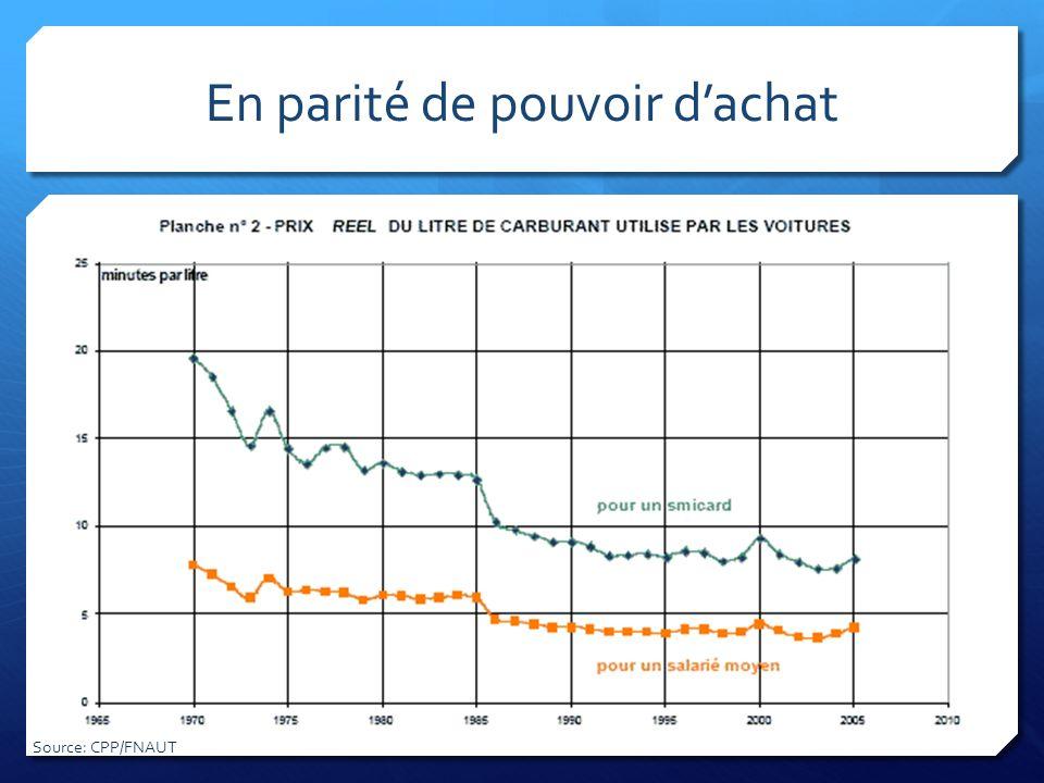En parité de pouvoir dachat Source: CPP/FNAUT