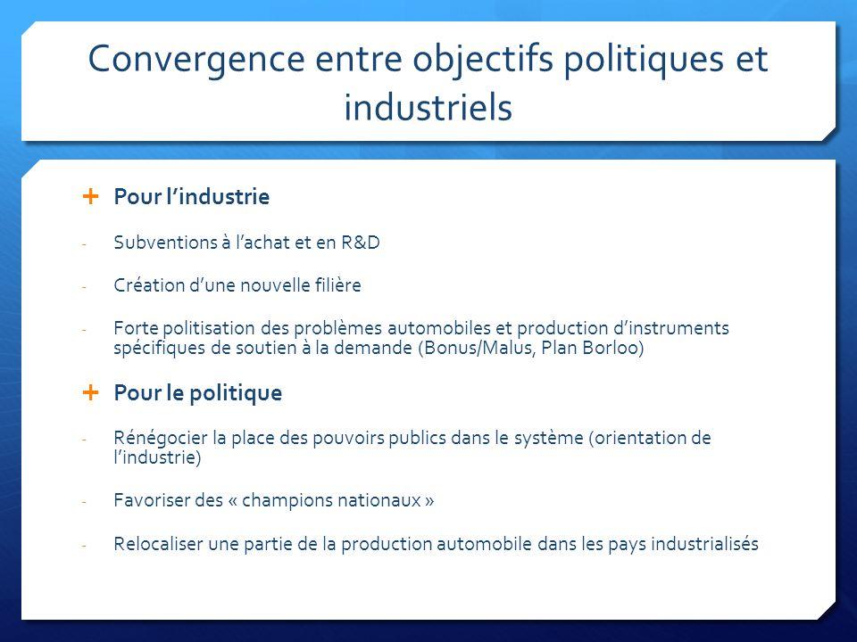 Convergence entre objectifs politiques et industriels Pour lindustrie - Subventions à lachat et en R&D - Création dune nouvelle filière - Forte politi