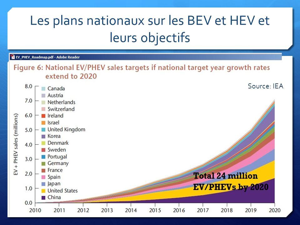Les plans nationaux sur les BEV et HEV et leurs objectifs Source: IEA